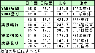 0705colour_report_table.PNG
